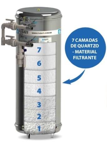 Elemento Filtrante: Afinal Como Funcionam os Filtros?